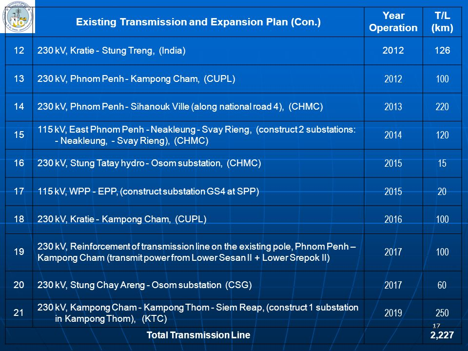 Existing Transmission and Expansion Plan (Con.) Year Operation T/L