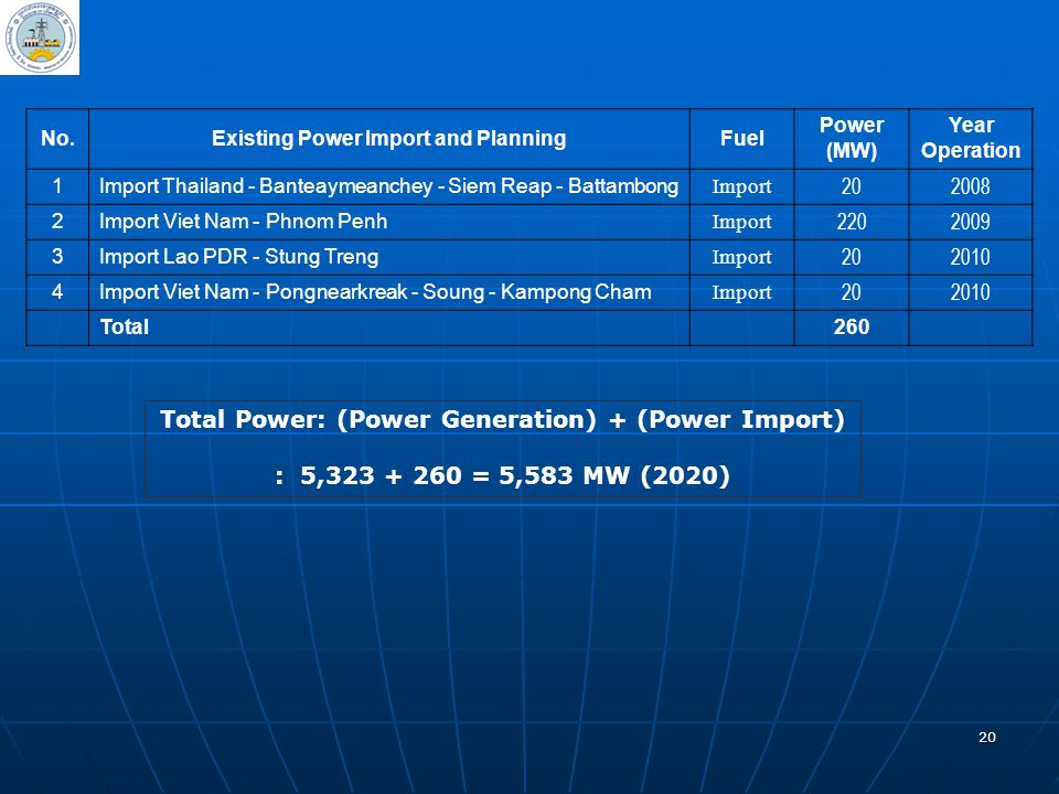 Total Power: (Power Generation) + (Power Import)