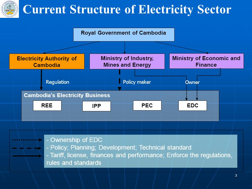 Current Structure of Electricity Sector