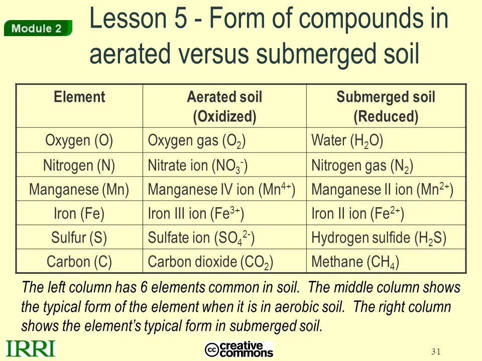 Lesson 5 - Form of compounds in aerated versus submerged soil