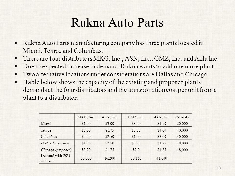 Rukna Auto Parts Rukna Auto Parts manufacturing company has three plants located in Miami, Tempe and Columbus.