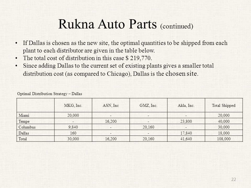 Rukna Auto Parts (continued)