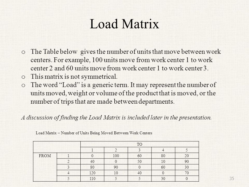 Load Matrix