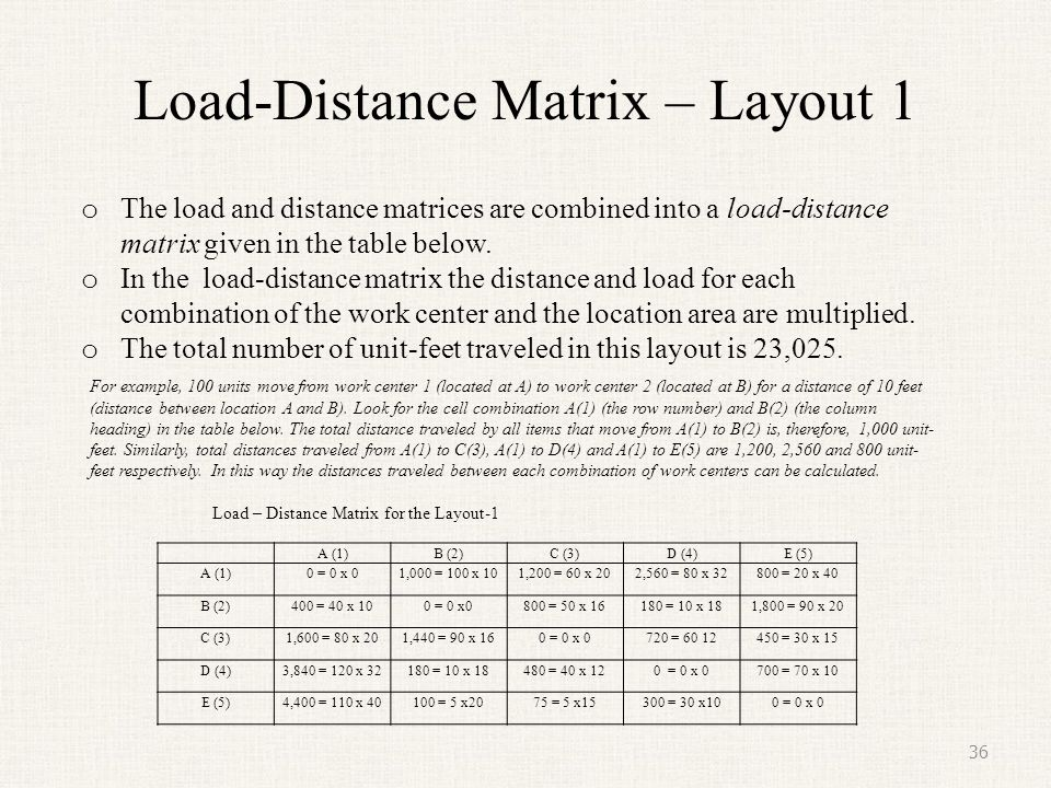 Load-Distance Matrix – Layout 1