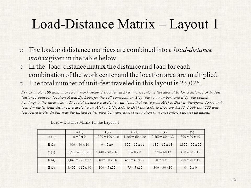 Load-Distance Matrix – Layout 1