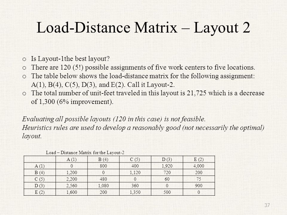 Load-Distance Matrix – Layout 2