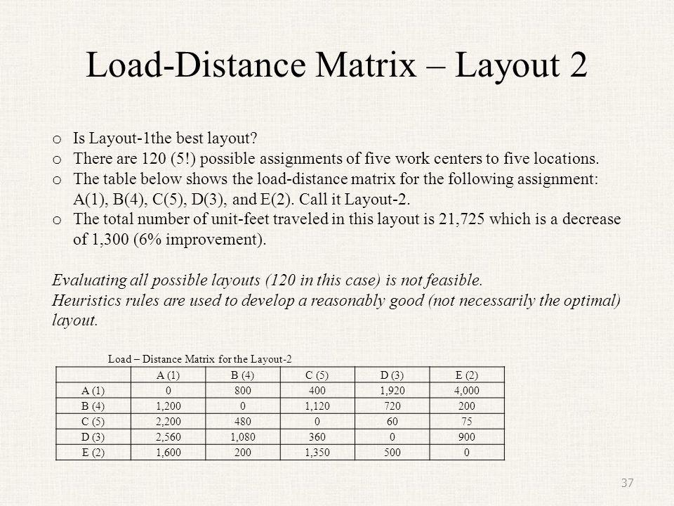 Load-Distance Matrix – Layout 2