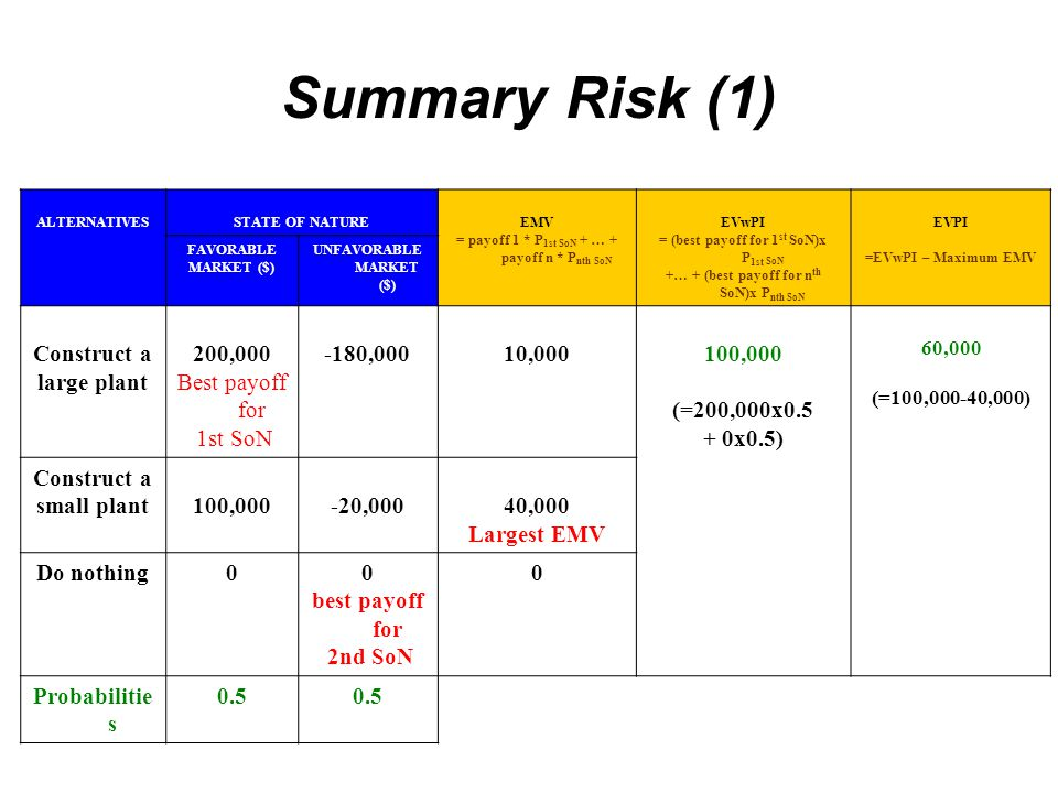 Summary Risk (1) Construct a large plant 200,000 Best payoff for