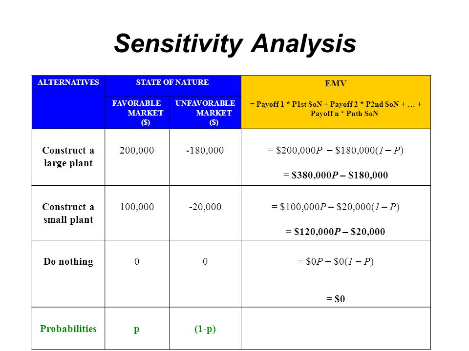 Sensitivity Analysis Construct a large plant 200,000 -180,000