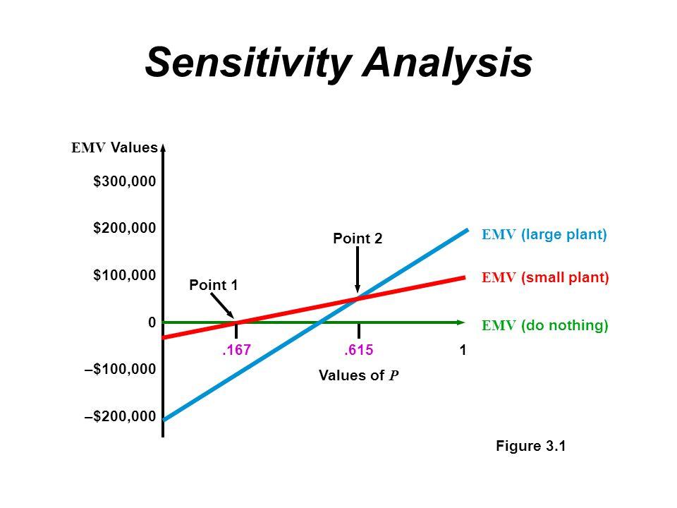 Sensitivity Analysis $300,000 $200,000 $100,000 –$100,000 –$200,000