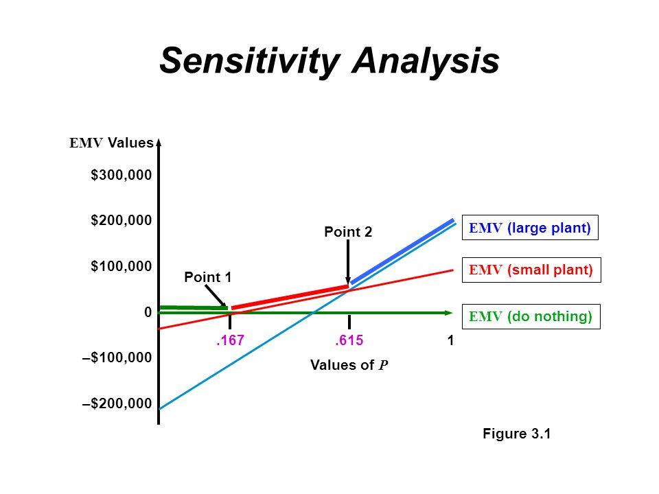 Sensitivity Analysis Figure 3.1 $300,000 $200,000 $100,000 –$100,000