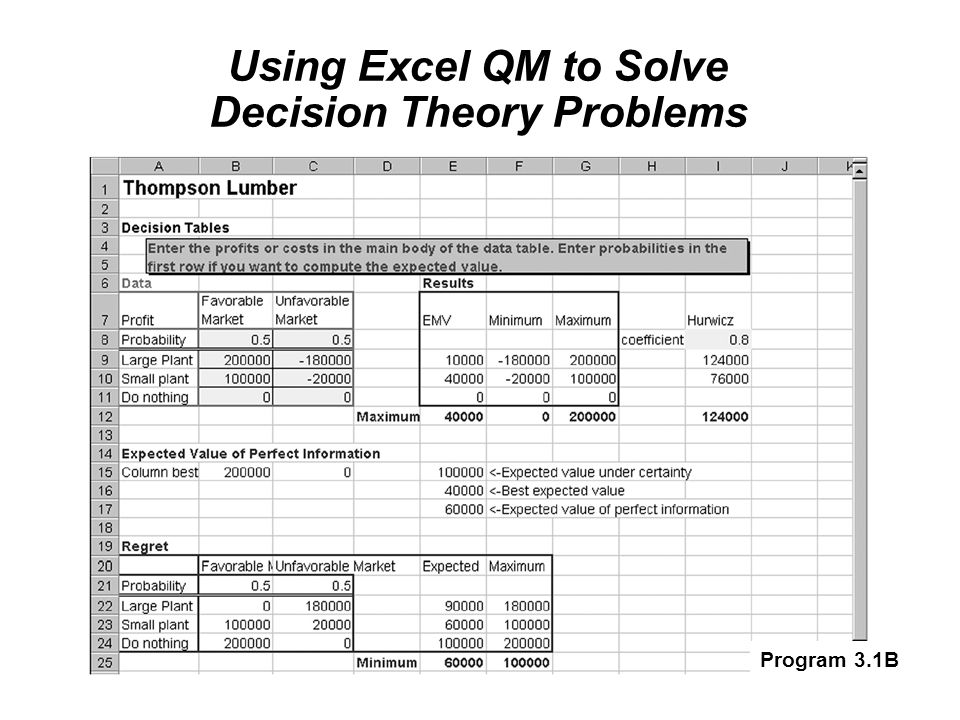 Using Excel QM to Solve Decision Theory Problems