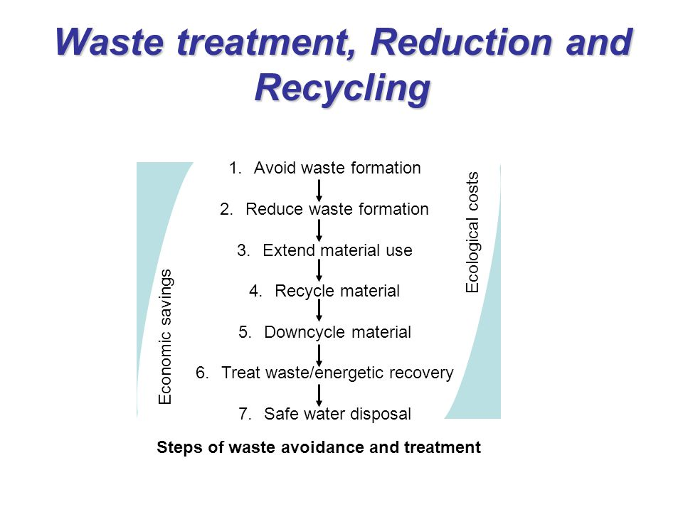 Waste treatment, Reduction and Recycling