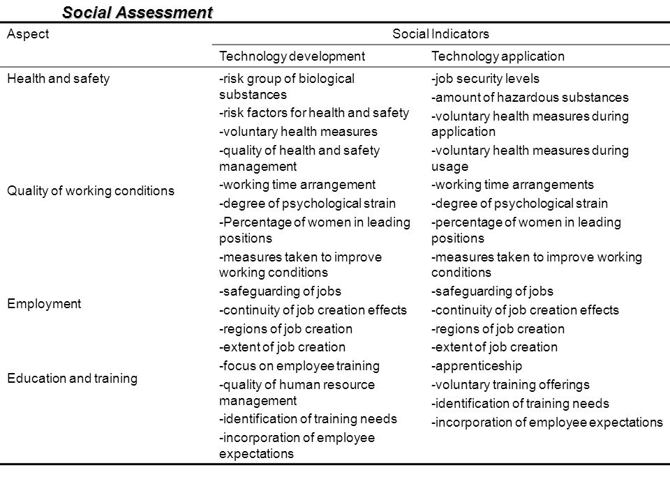 Social Assessment Aspect Social Indicators Technology development