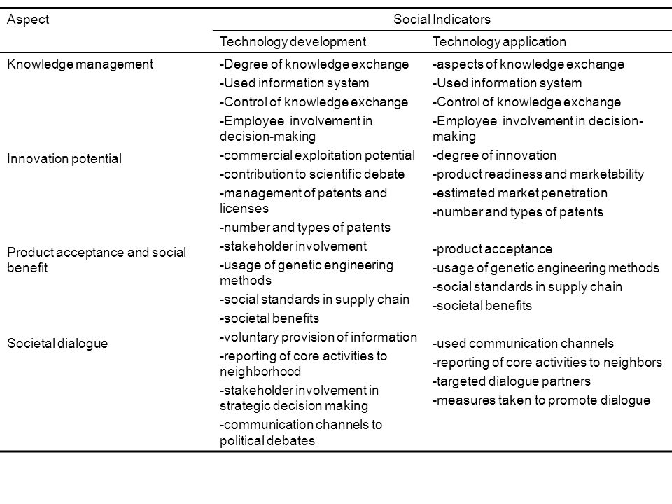 Aspect Social Indicators. Technology development. Technology application. Knowledge management. Innovation potential.