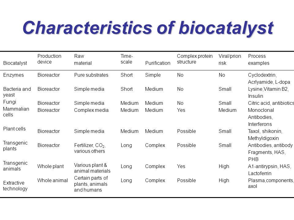 Characteristics of biocatalyst