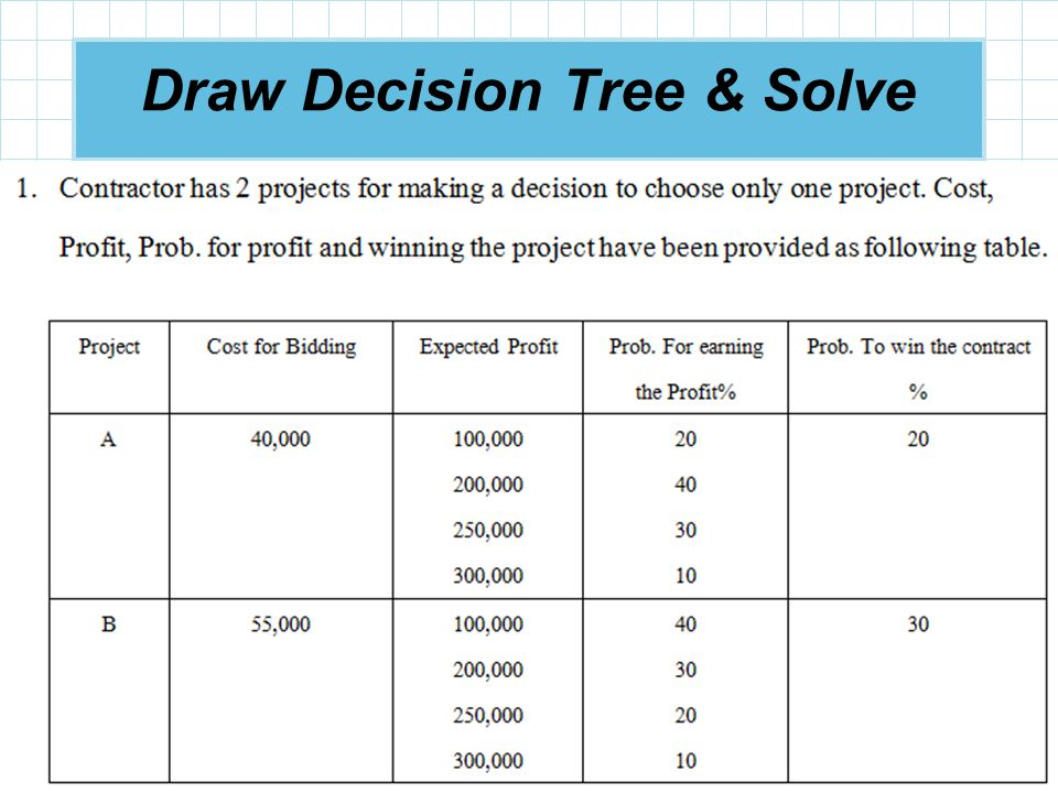 Draw Decision Tree & Solve