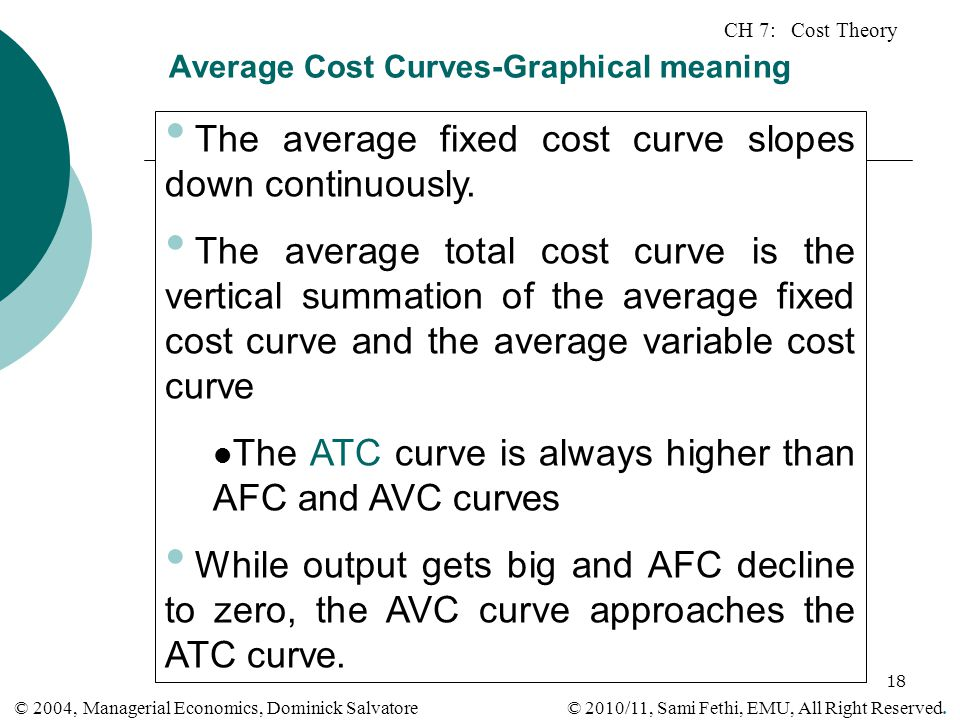 Average Cost Curves-Graphical meaning