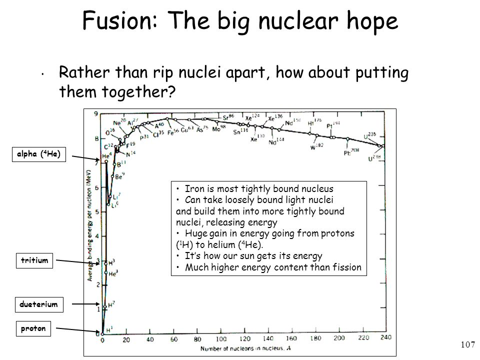 Fusion: The big nuclear hope