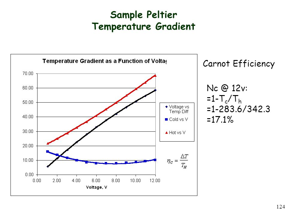 Sample Peltier Temperature Gradient