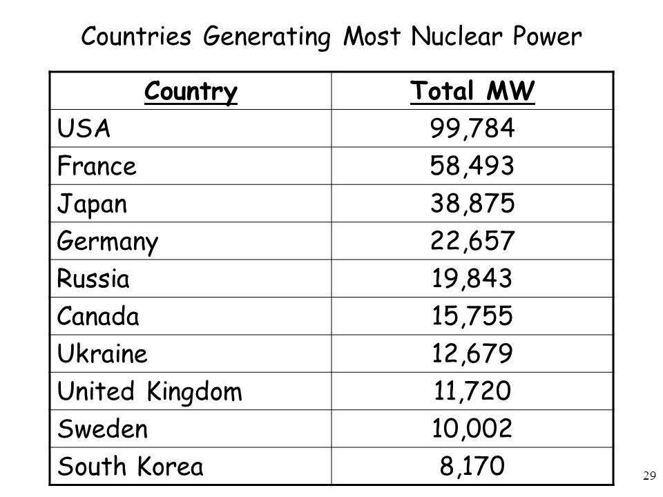 Countries Generating Most Nuclear Power