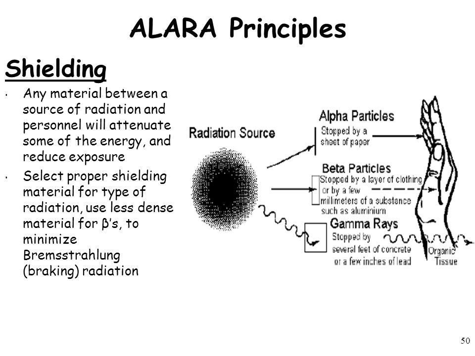 ALARA Principles Shielding
