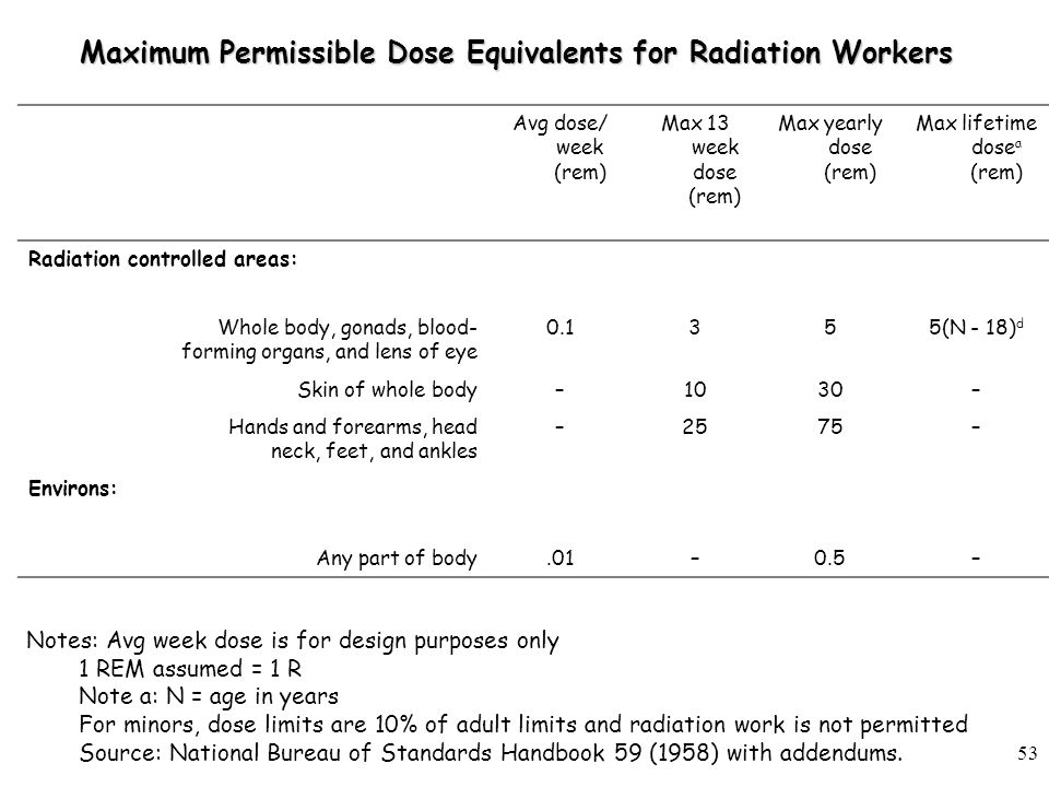 Maximum Permissible Dose Equivalents for Radiation Workers