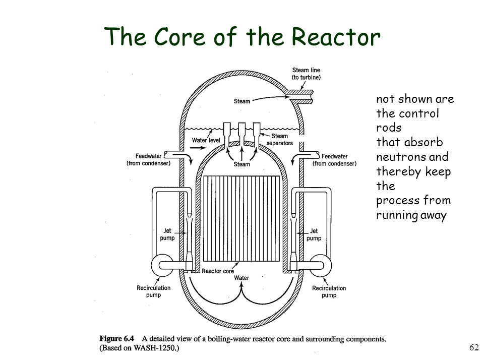 The Core of the Reactor not shown are the control rods that absorb