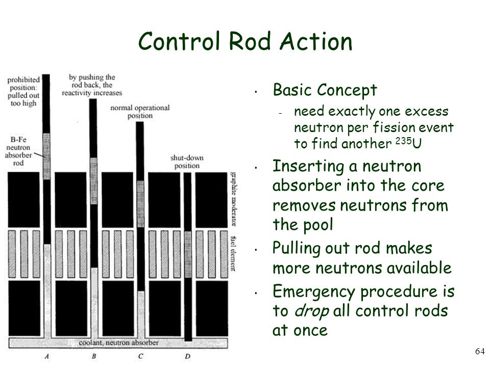 Control Rod Action Basic Concept