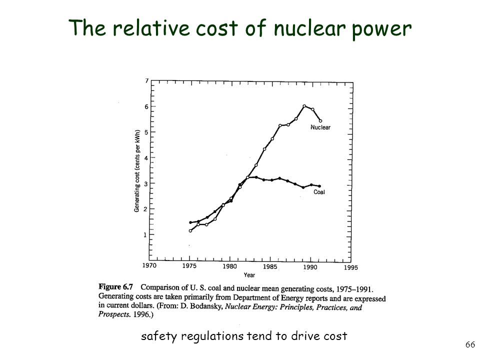 The relative cost of nuclear power