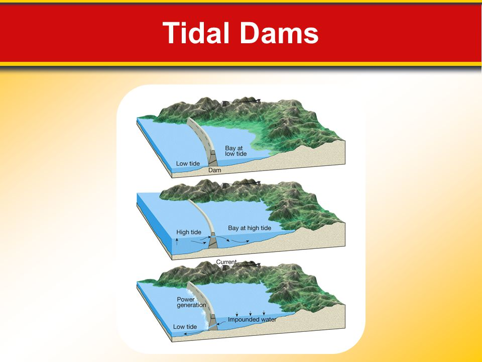 Tidal Dams