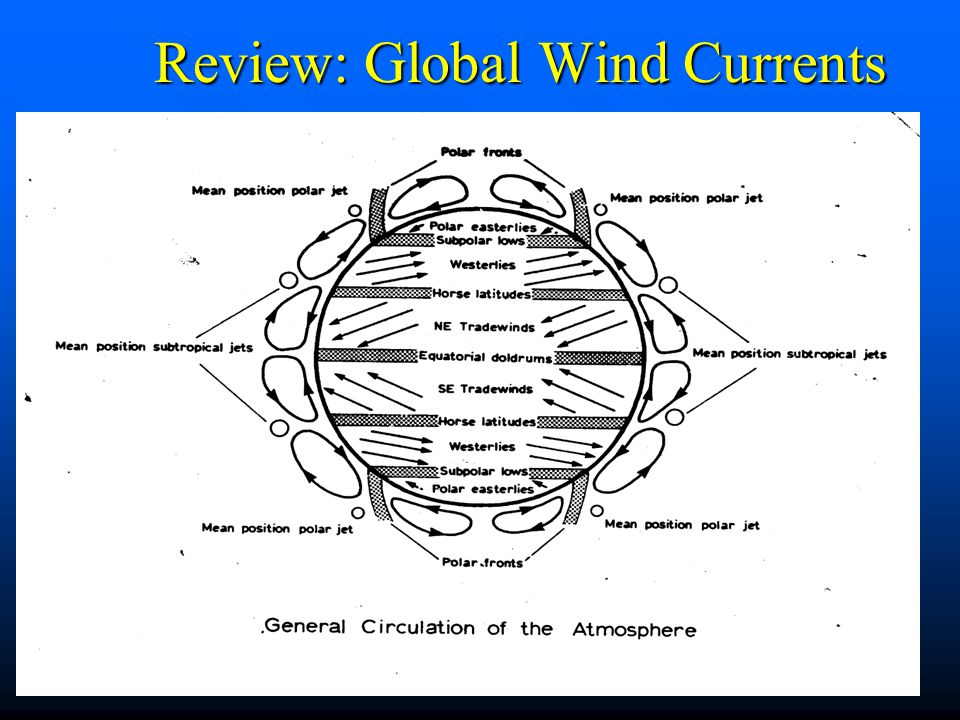 Review: Global Wind Currents