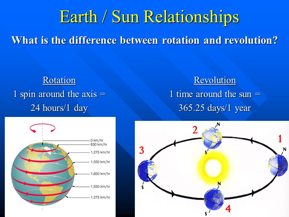 Earth / Sun Relationships