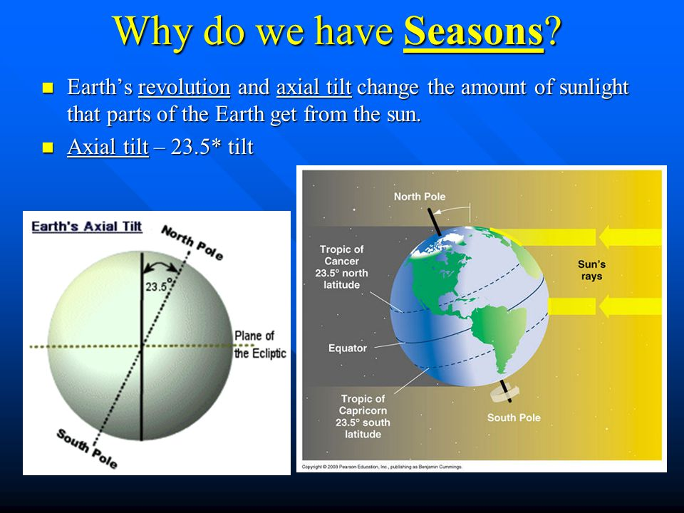 Why do we have Seasons Earth's revolution and axial tilt change the amount of sunlight that parts of the Earth get from the sun.