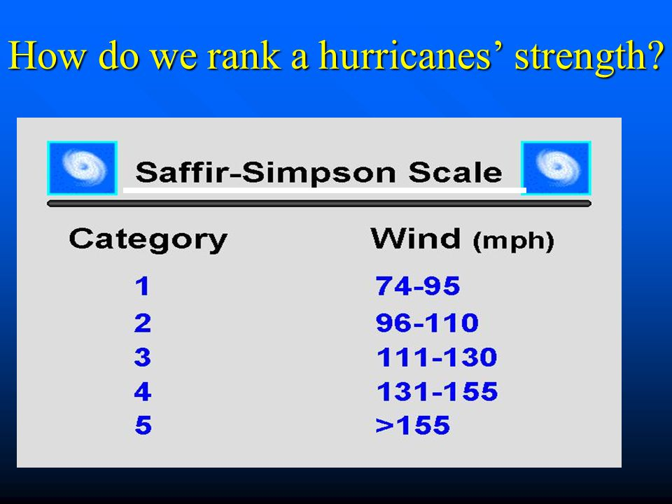How do we rank a hurricanes' strength