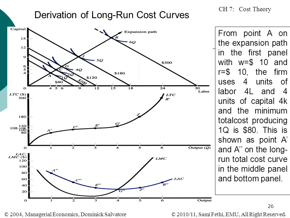 Derivation of Long-Run Cost Curves