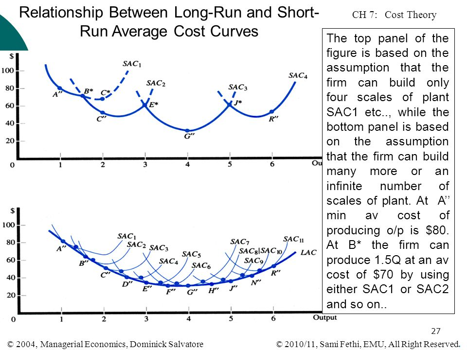 Relationship Between Long-Run and Short-Run Average Cost Curves
