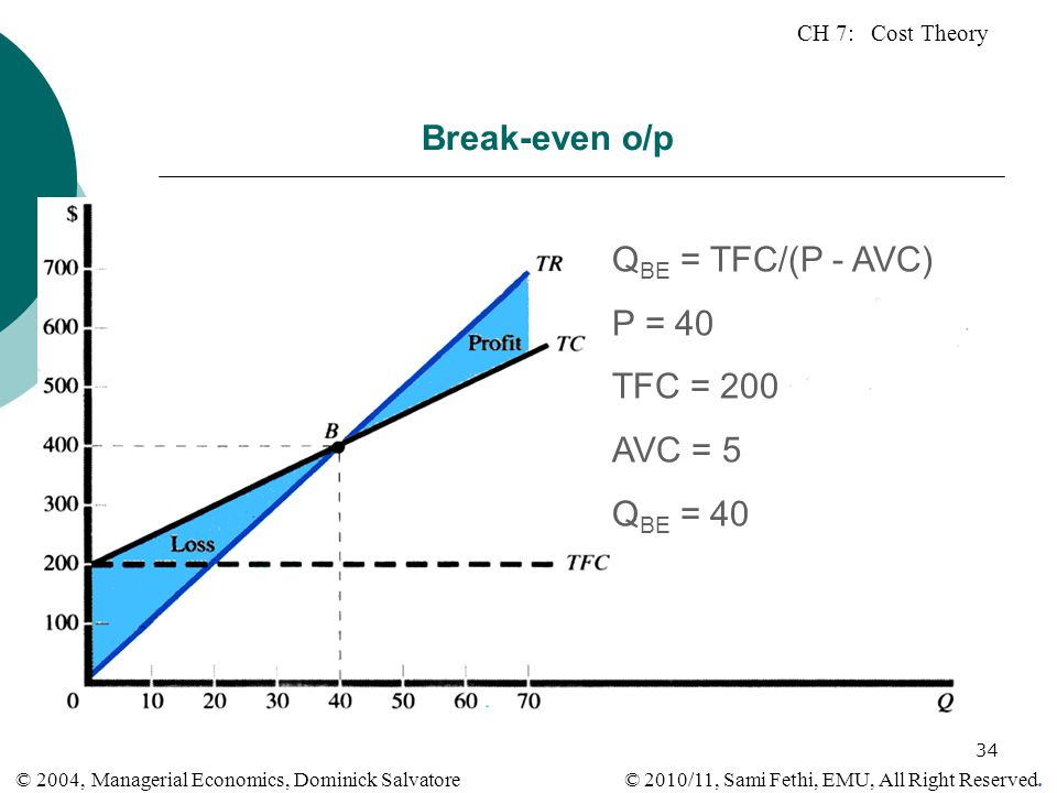 Break-even o/p QBE = TFC/(P - AVC) P = 40 TFC = 200 AVC = 5 QBE = 40