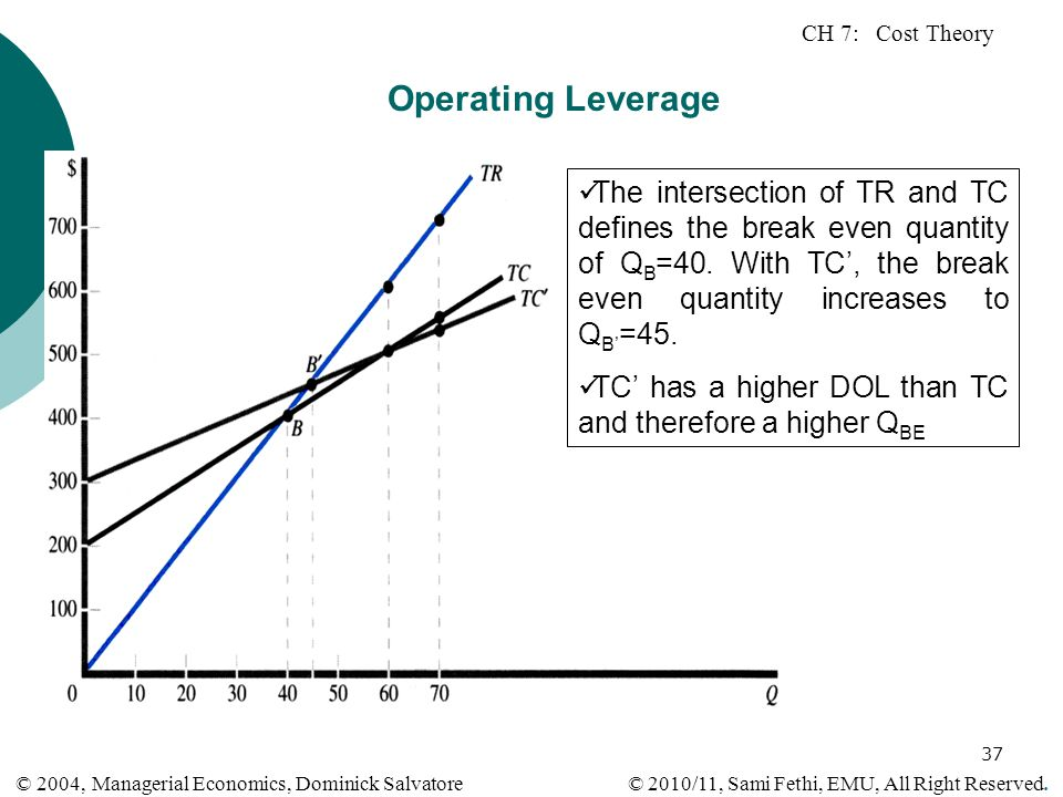 Operating Leverage The intersection of TR and TC defines the break even quantity of QB=40. With TC', the break even quantity increases to QB'=45.