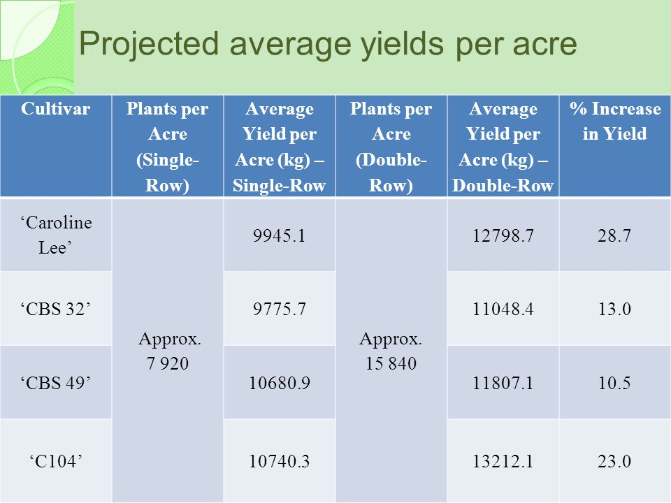 Projected average yields per acre