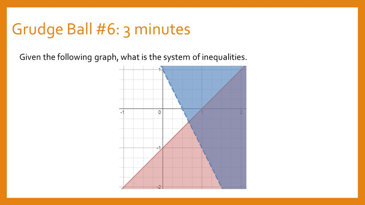 Grudge Ball #6: 3 minutes Given the following graph, what is the system of inequalities.