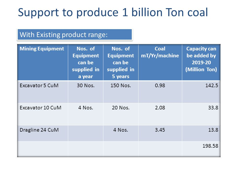 Support to produce 1 billion Ton coal