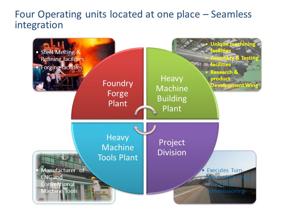 Four Operating units located at one place – Seamless integration