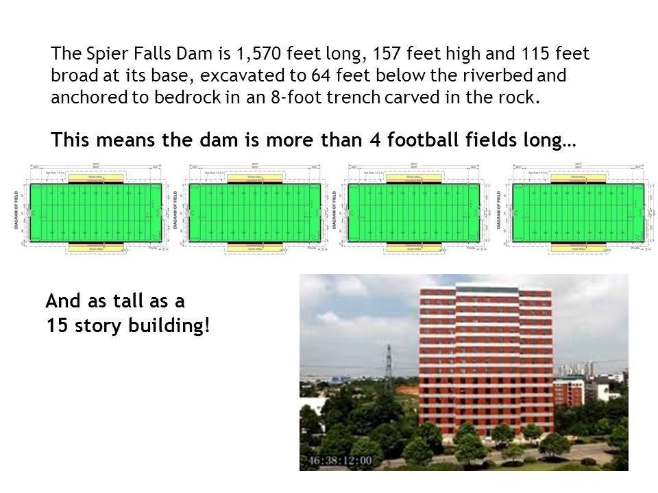 This means the dam is more than 4 football fields long…