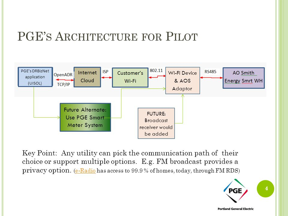 PGE's Architecture for Pilot