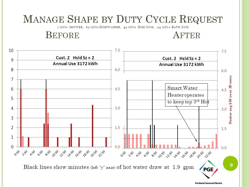 Manage Shape by Duty Cycle Request 7 min= shower, 6