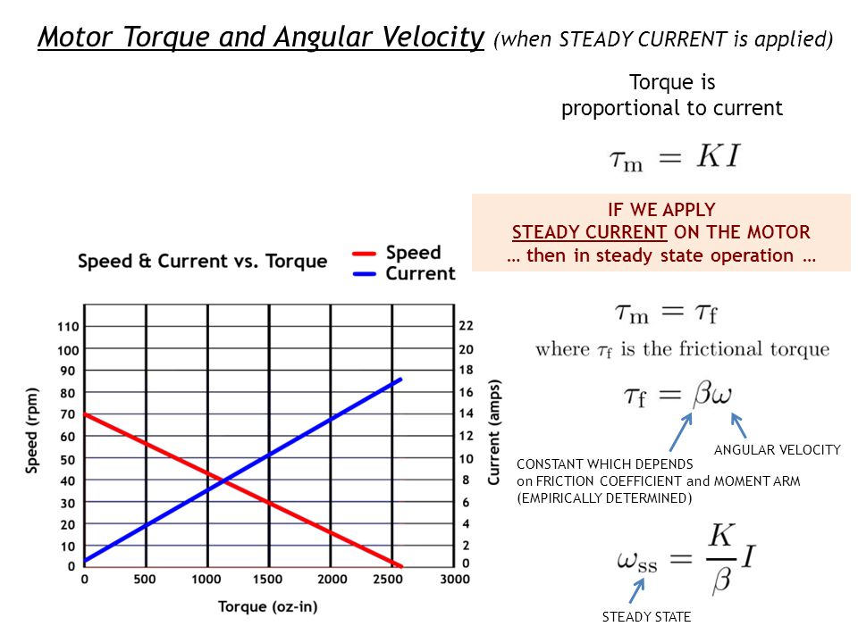 Motor Torque and Angular Velocity (when STEADY CURRENT is applied)