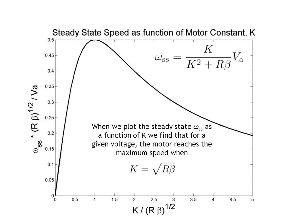 When we plot the steady state ωss as a function of K we find that for a given voltage, the motor reaches the maximum speed when