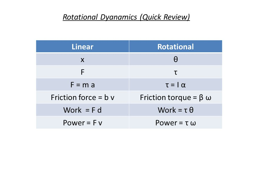 Rotational Dyanamics (Quick Review)