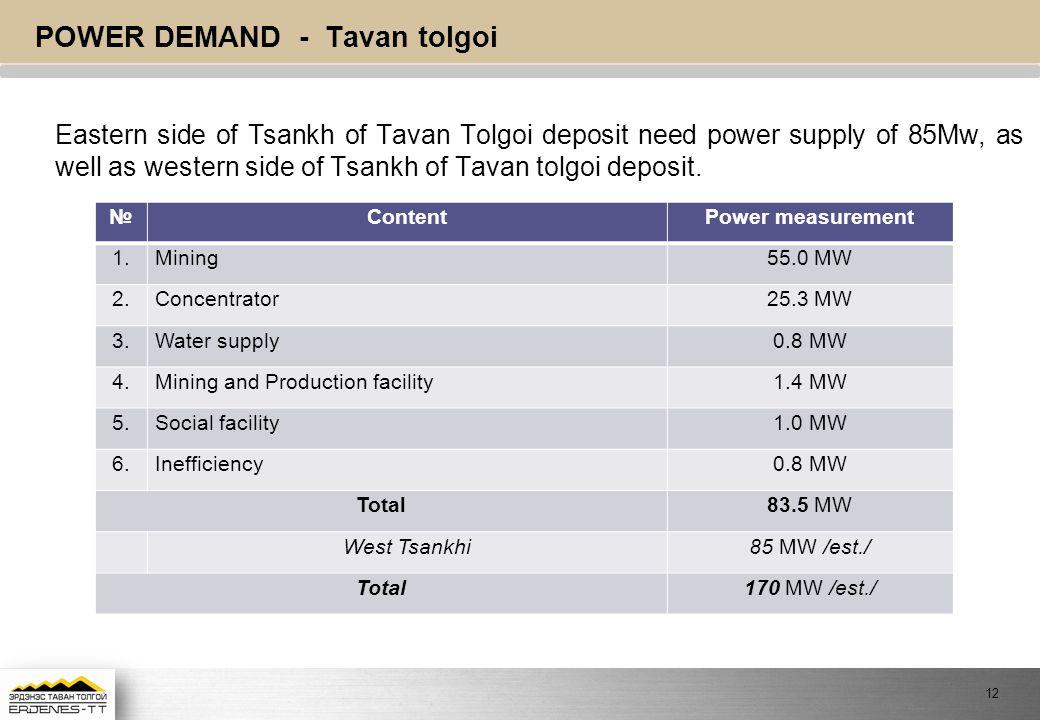 Power demand - Tavan tolgoi